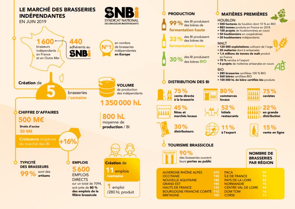 brasserie-indépendantes-2019