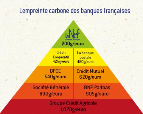 Empreinte carbone banques françaises