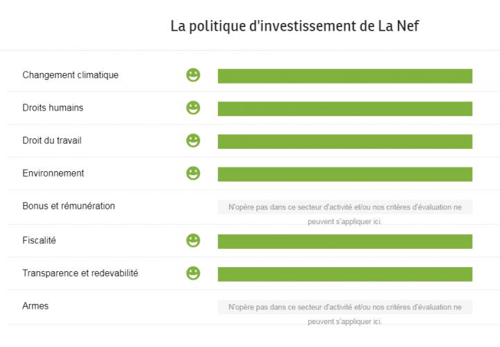 investissement La Nef